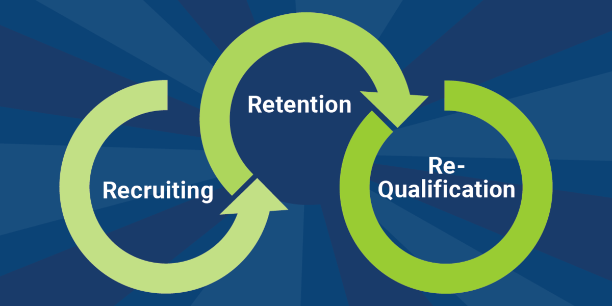Recruiting, retention, and re-qualification