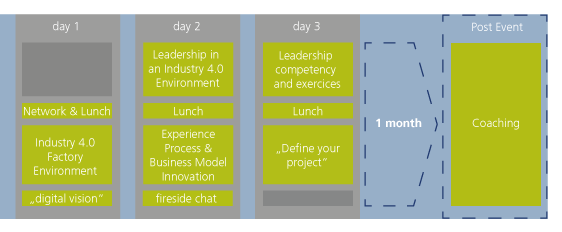 Leadership 4.0 programm overview